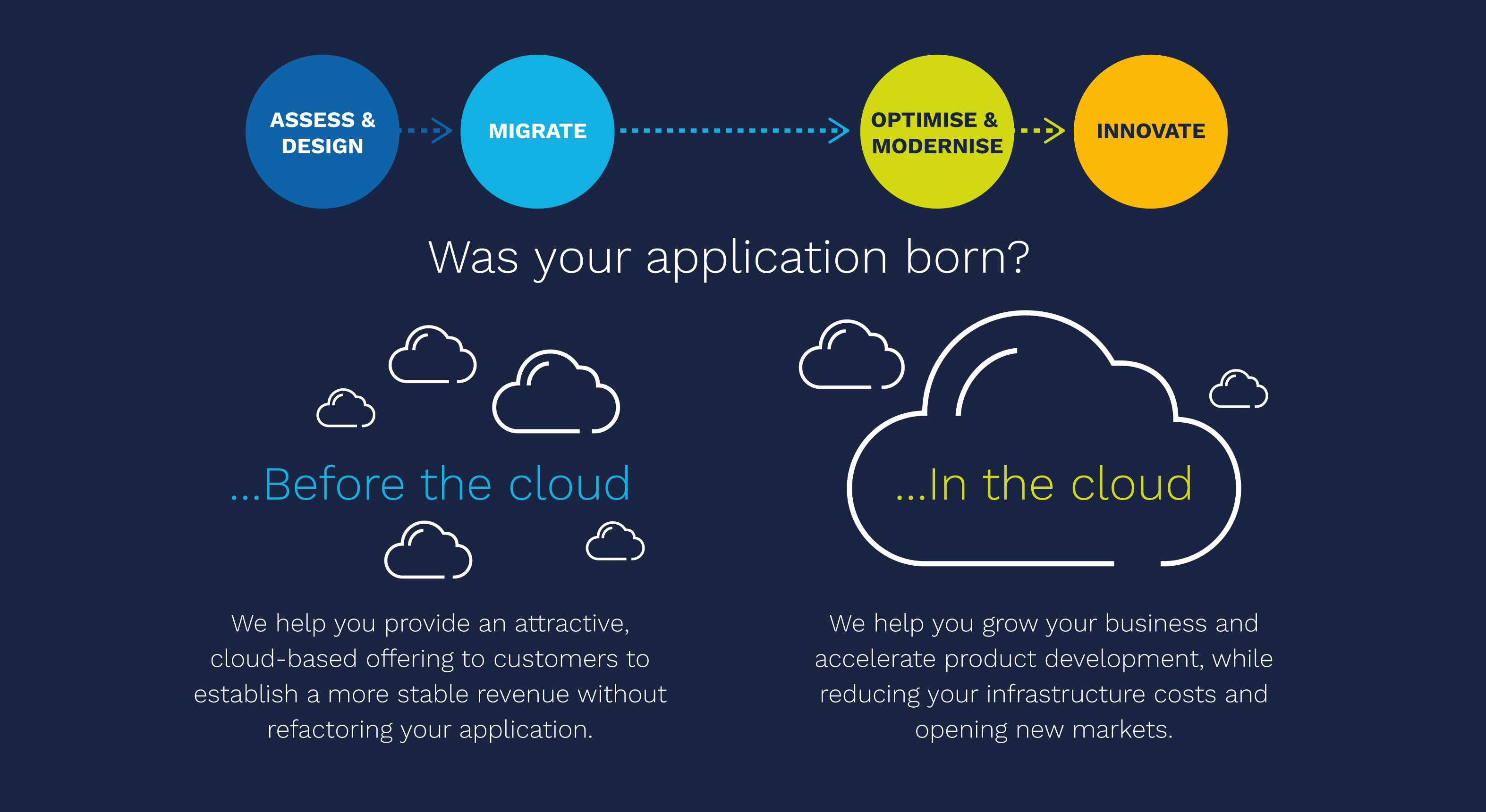 Born before the cloud or in the cloud?